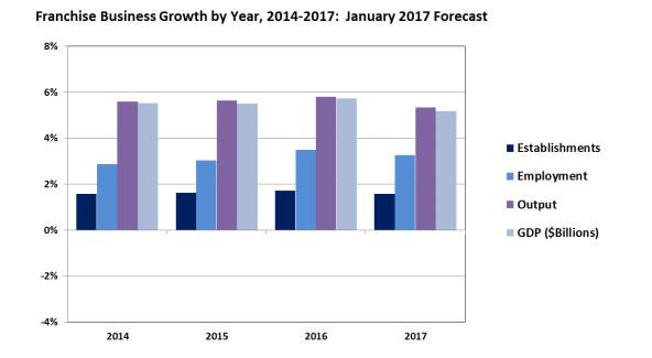 Franchise Business Growth by year 2014-17