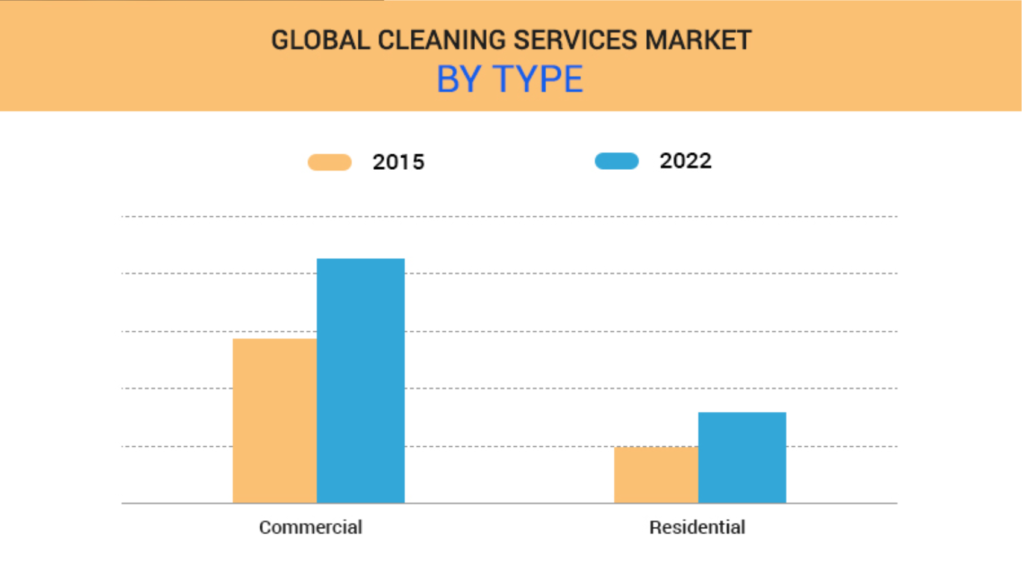 Global Services Market