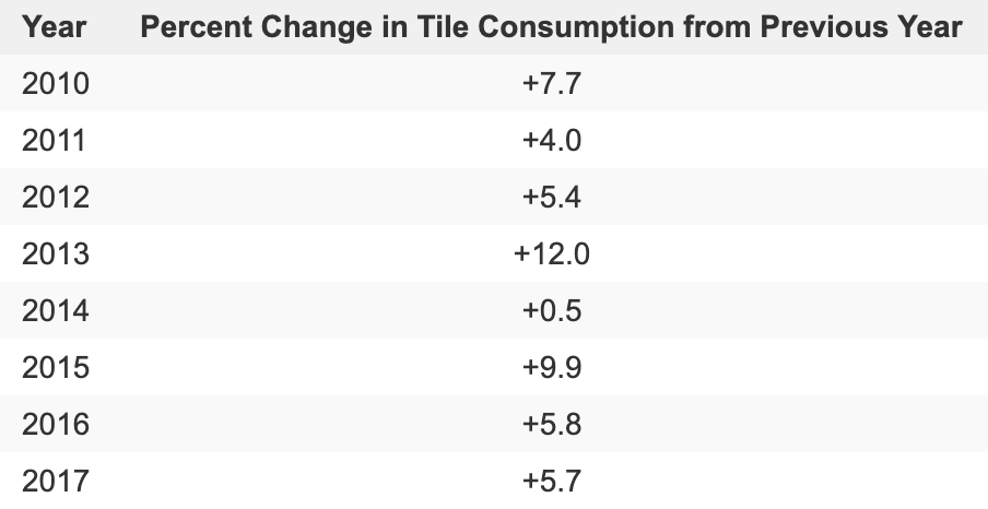 Percent change in tile consumption in the U.S. year over year
